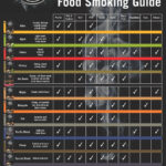Bradley Smoker Flavour Guide